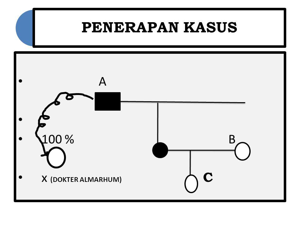 PENERAPAN KASUS A. 100 % B.