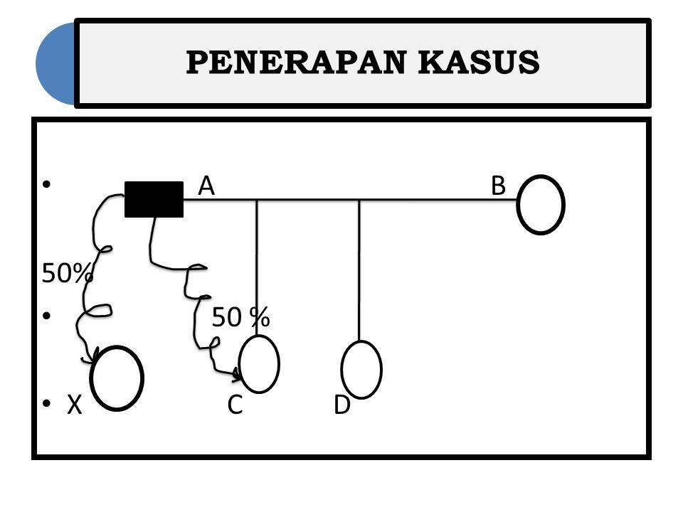 PENERAPAN KASUS A B.