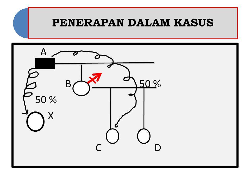 PENERAPAN DALAM KASUS A B 50 % 50 % X C D