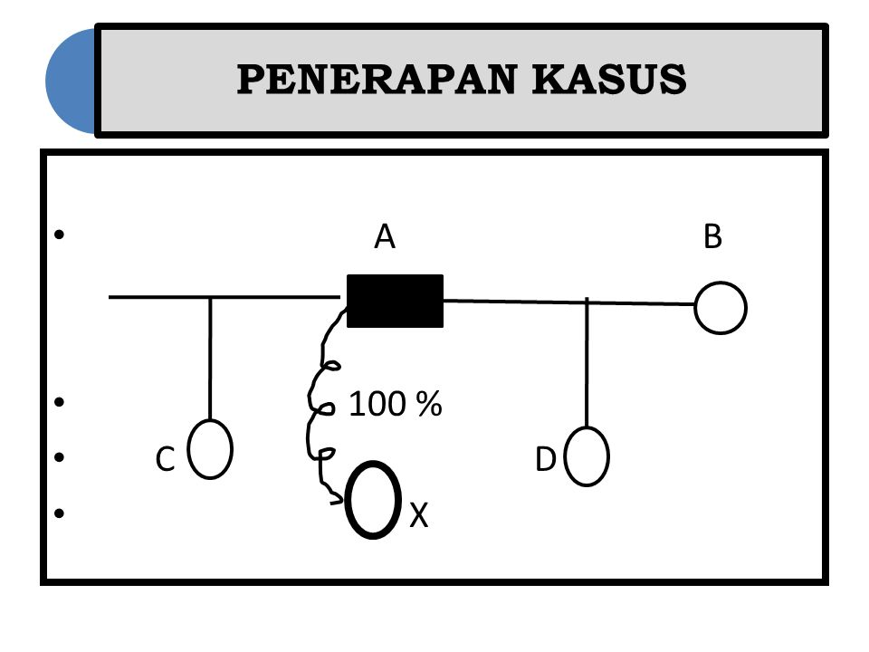 PENERAPAN KASUS A B. 100 % C D.
