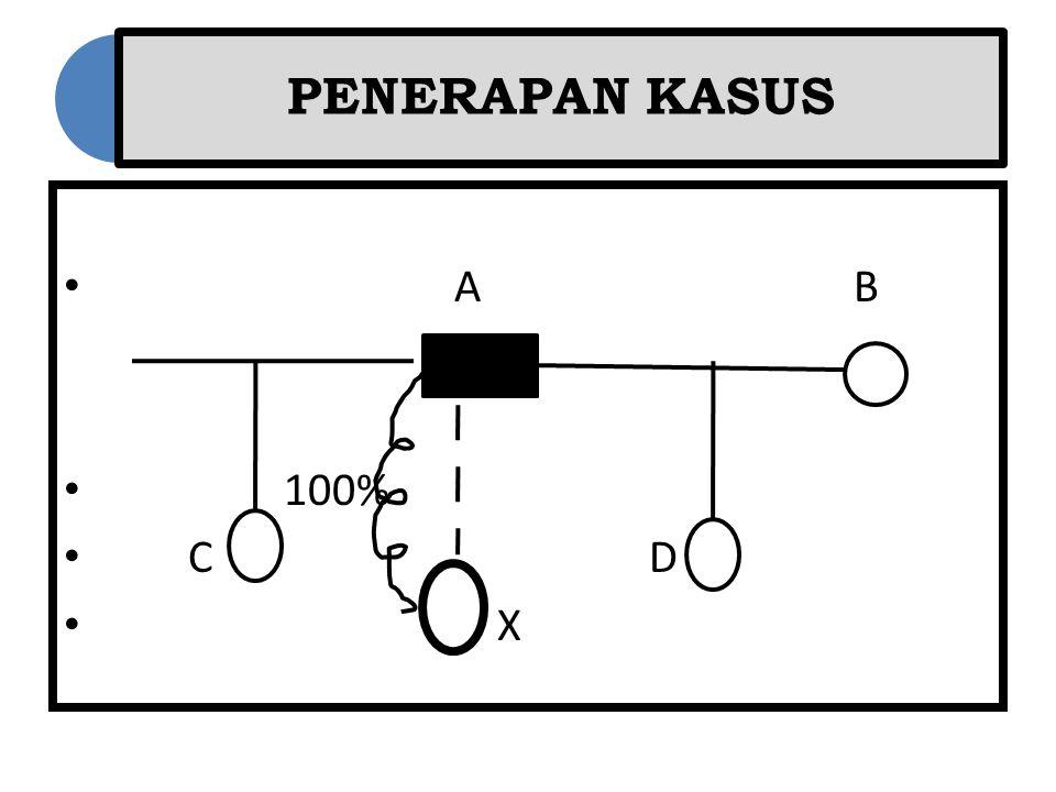 PENERAPAN KASUS A B. 100% C D.