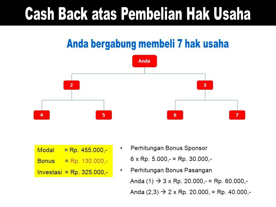 Cash Back atas Pembelian Hak Usaha