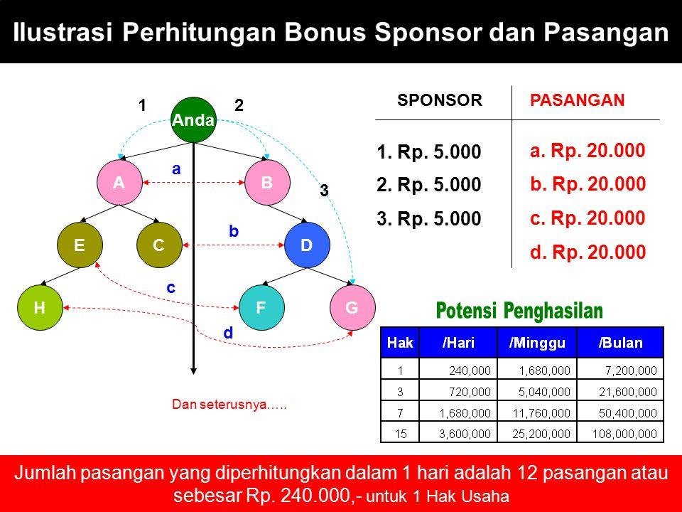 Ilustrasi Perhitungan Bonus Sponsor dan Pasangan