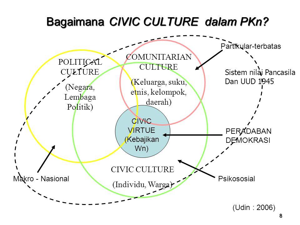 Bagaimana CIVIC CULTURE dalam PKn