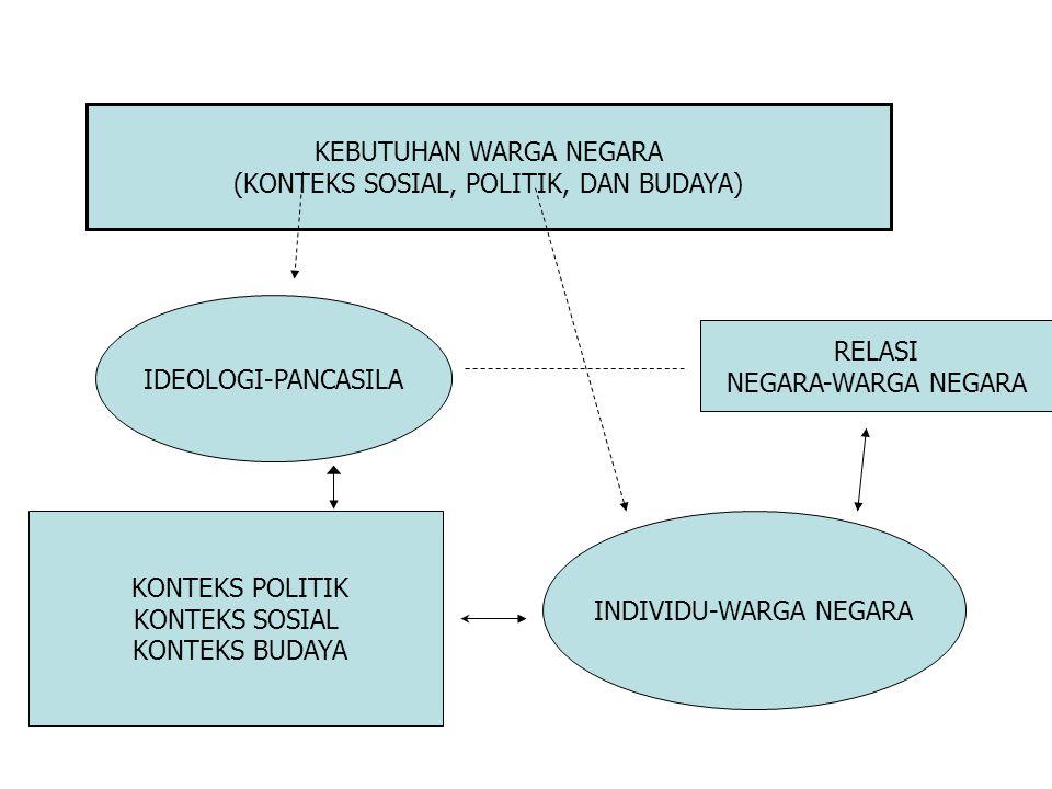 KEBUTUHAN WARGA NEGARA (KONTEKS SOSIAL, POLITIK, DAN BUDAYA)
