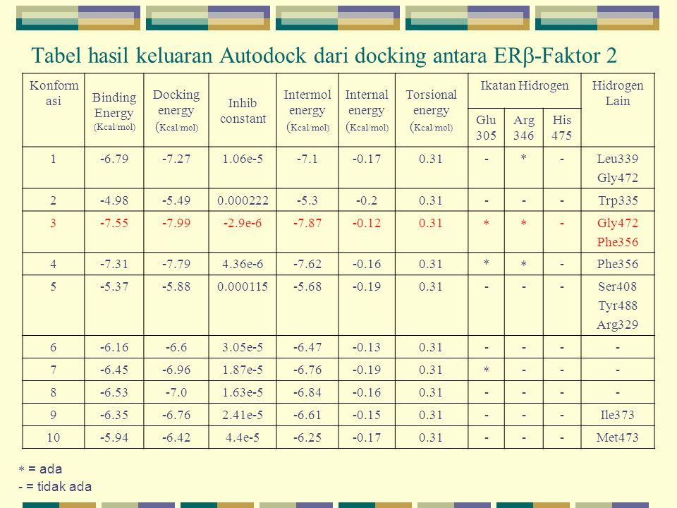 Tabel hasil keluaran Autodock dari docking antara ER-Faktor 2