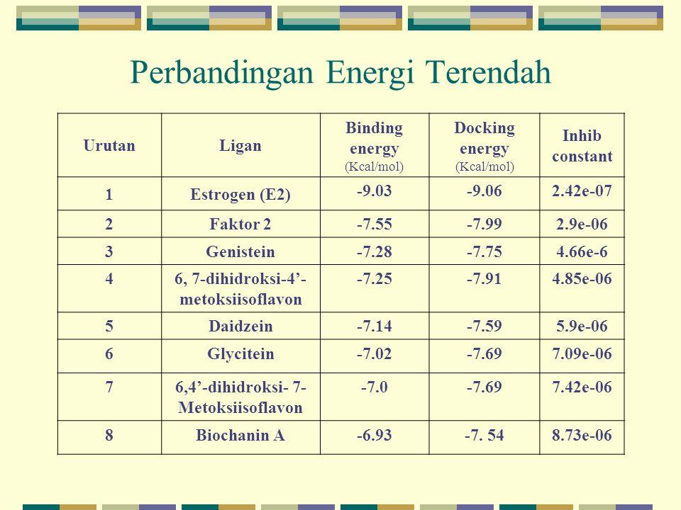 Perbandingan Energi Terendah
