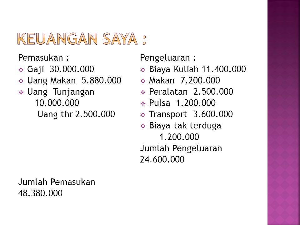 Keuangan Saya : Pemasukan : Gaji 30.000.000 Uang Makan 5.880.000