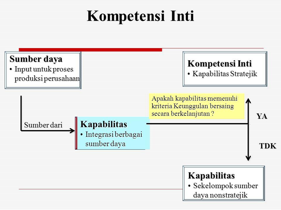 Kompetensi Inti Sumber daya Kompetensi Inti Kapabilitas Kapabilitas