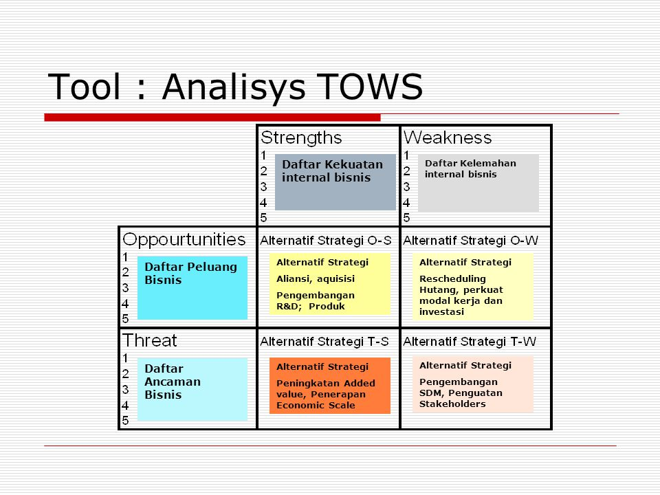 Tool : Analisys TOWS Daftar Kekuatan internal bisnis
