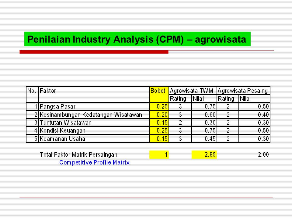 Penilaian Industry Analysis (CPM) – agrowisata