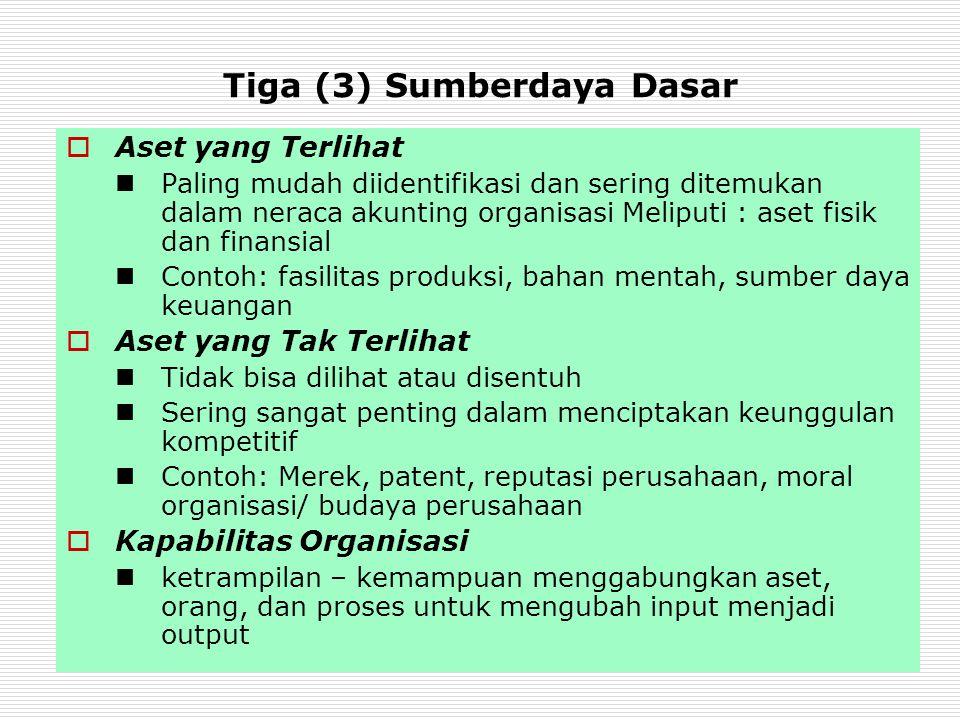 Tiga (3) Sumberdaya Dasar