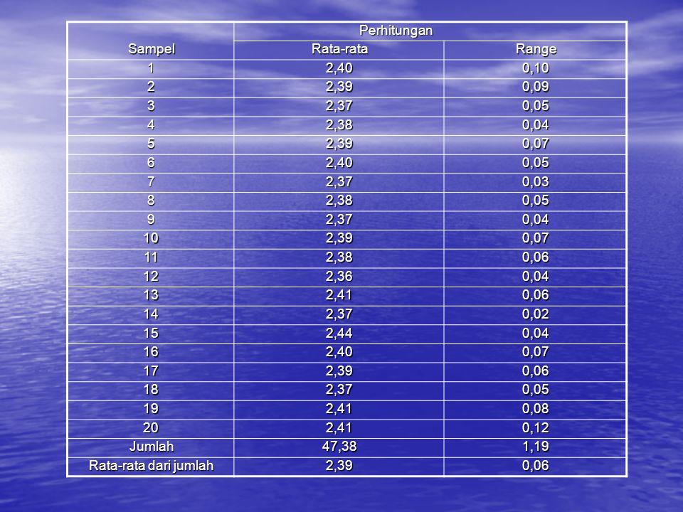 Perhitungan Sampel. Rata-rata. Range. 1. 2,40. 0,10. 2. 2,39. 0,09. 3. 2,37. 0,05. 4. 2,38.