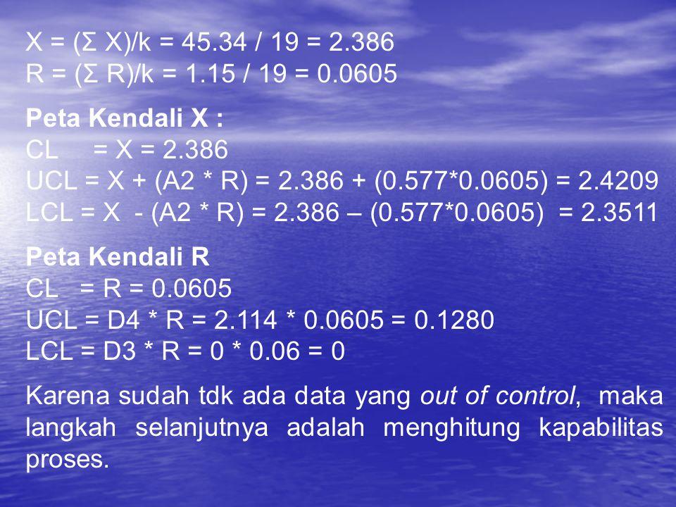 X = (Σ X)/k = 45.34 / 19 = 2.386 R = (Σ R)/k = 1.15 / 19 = 0.0605. Peta Kendali X : CL = X = 2.386.