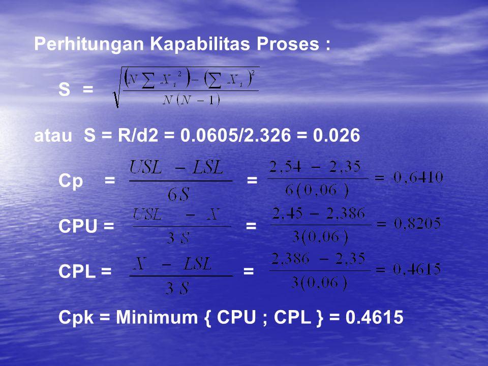 Perhitungan Kapabilitas Proses :