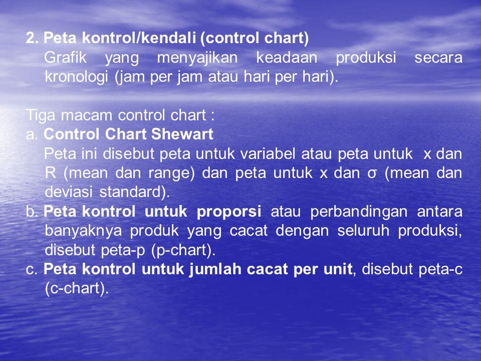 2. Peta kontrol/kendali (control chart)