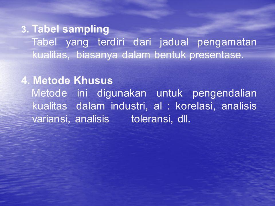 3. Tabel sampling Tabel yang terdiri dari jadual pengamatan kualitas, biasanya dalam bentuk presentase.