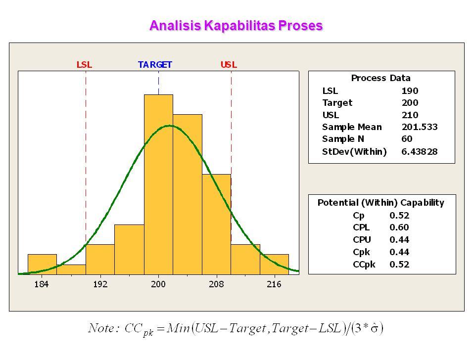Analisis Kapabilitas Proses