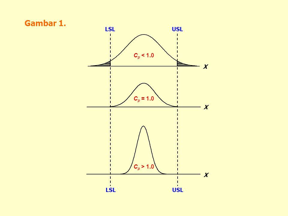 Gambar 1. LSL USL Cp < 1.0 X Cp = 1.0 X Cp > 1.0 X LSL USL