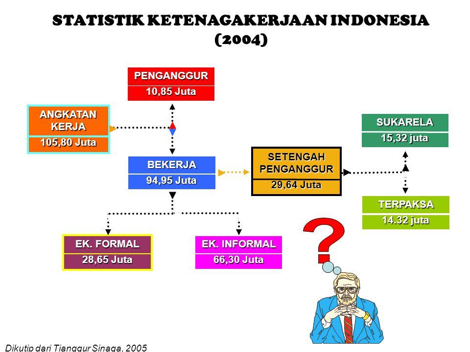 STATISTIK KETENAGAKERJAAN INDONESIA (2004)