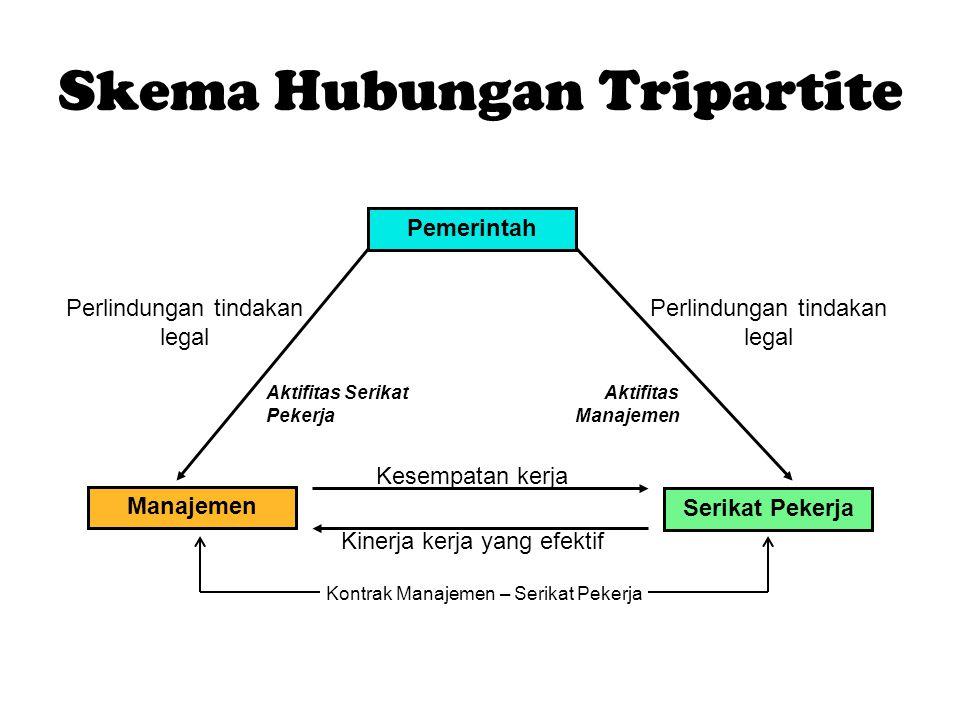 Skema Hubungan Tripartite