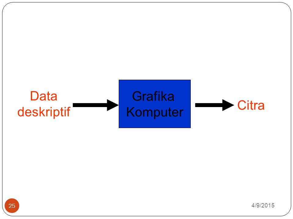 Grafika Komputer Data deskriptif Citra 4/10/2017