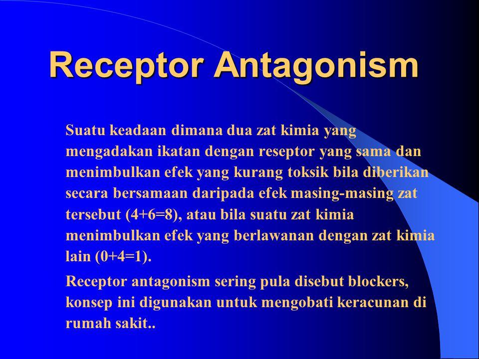 Receptor Antagonism