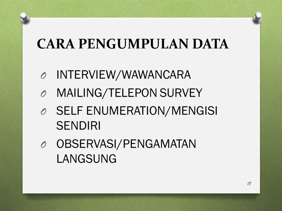 CARA PENGUMPULAN DATA INTERVIEW/WAWANCARA MAILING/TELEPON SURVEY