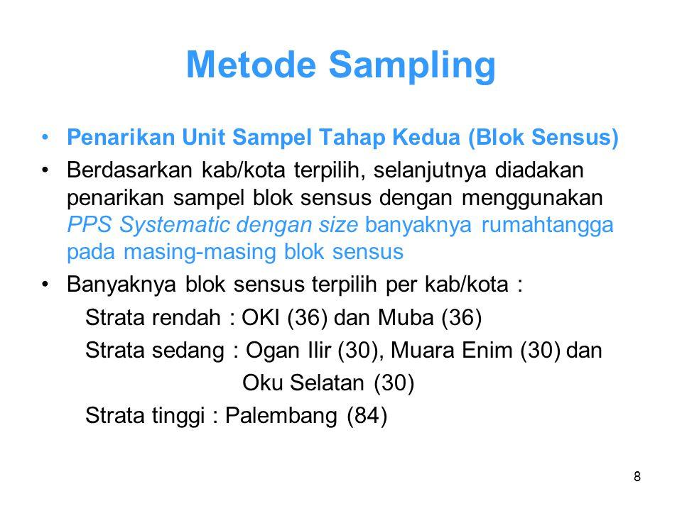 Metode Sampling Penarikan Unit Sampel Tahap Kedua (Blok Sensus)