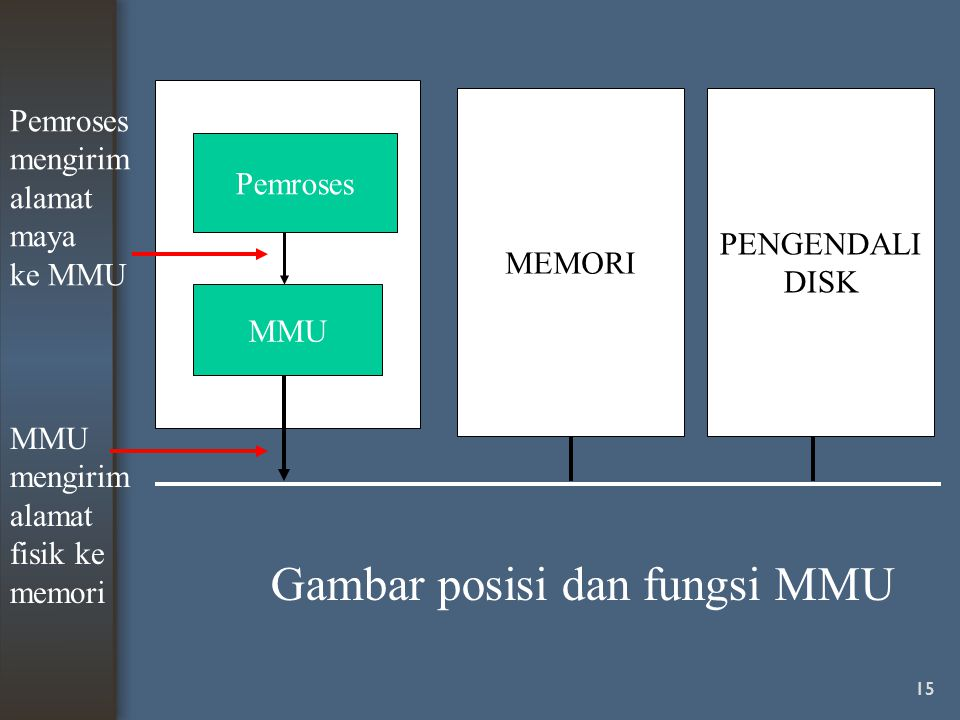 Gambar posisi dan fungsi MMU