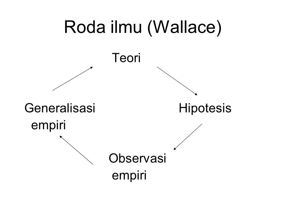 Roda ilmu (Wallace) Teori Generalisasi Hipotesis empiri Observasi
