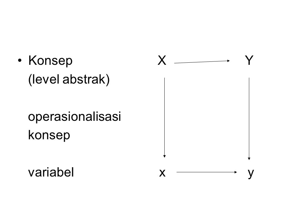 Konsep X Y (level abstrak) operasionalisasi. konsep.