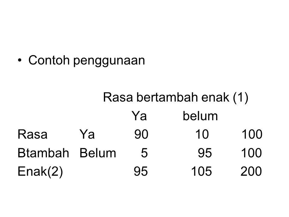 Contoh penggunaan Rasa bertambah enak (1) Ya belum. Rasa Ya 90 10 100.