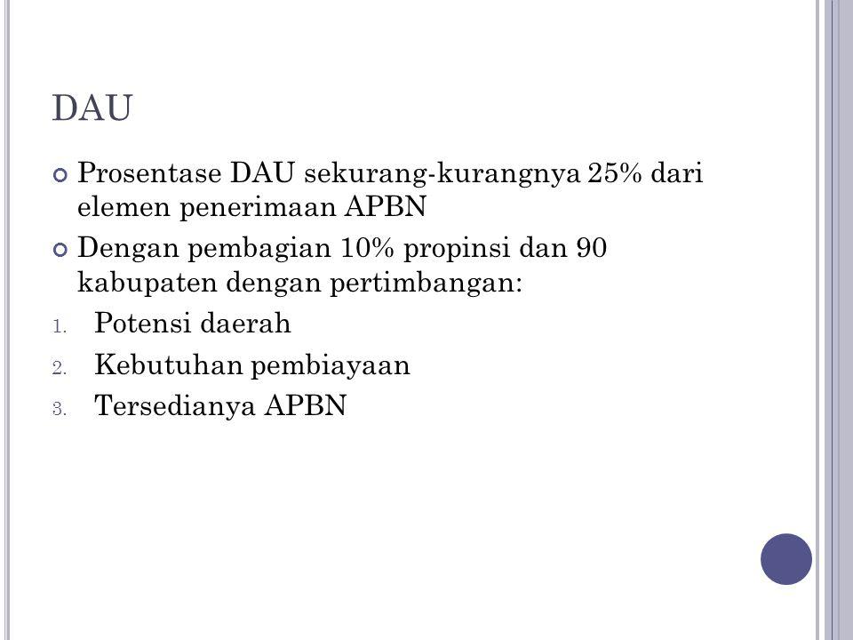 DAU Prosentase DAU sekurang-kurangnya 25% dari elemen penerimaan APBN
