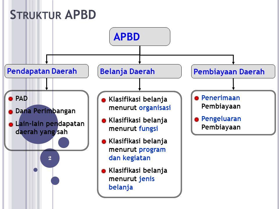 Struktur APBD APBD Pendapatan Daerah Belanja Daerah Pembiayaan Daerah