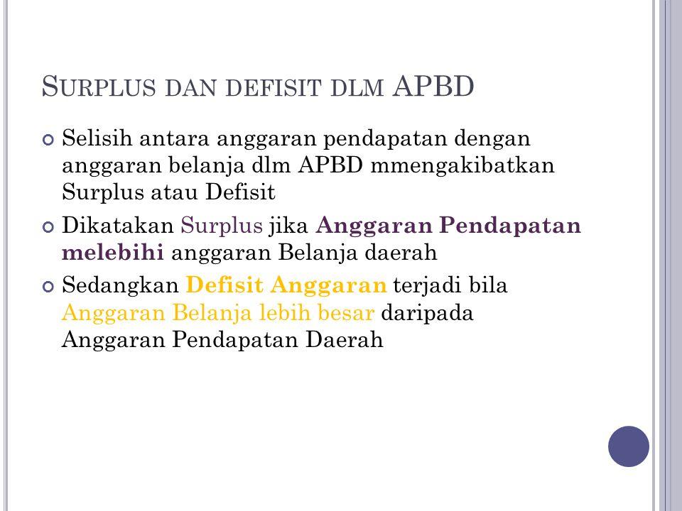 Surplus dan defisit dlm APBD