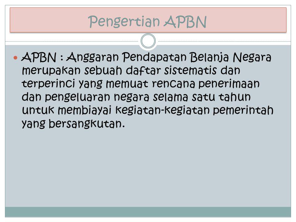 Pengertian APBN