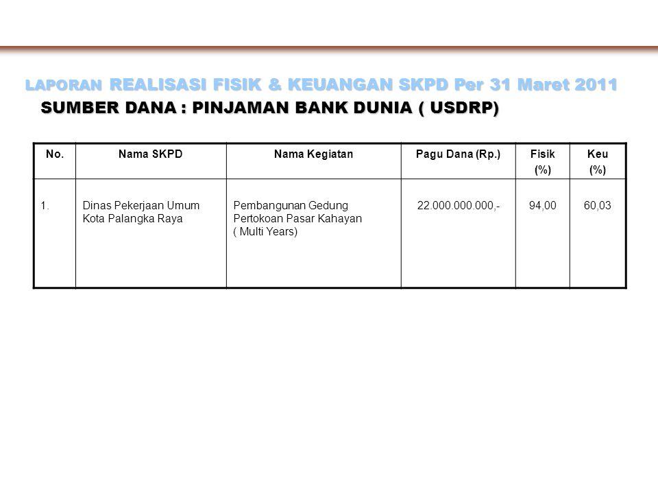 SUMBER DANA : PINJAMAN BANK DUNIA ( USDRP)