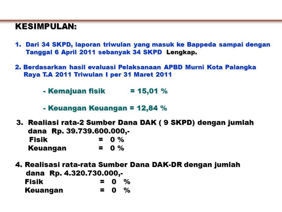 KESIMPULAN: - Kemajuan fisik = 15,01 % - Keuangan Keuangan = 12,84 %