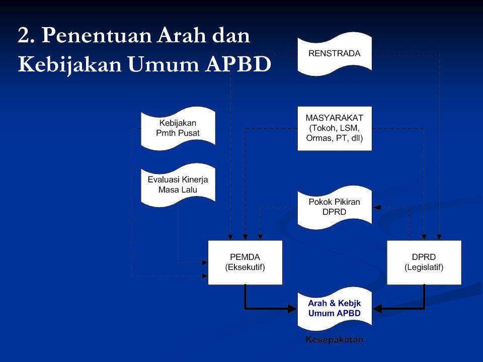 2. Penentuan Arah dan Kebijakan Umum APBD