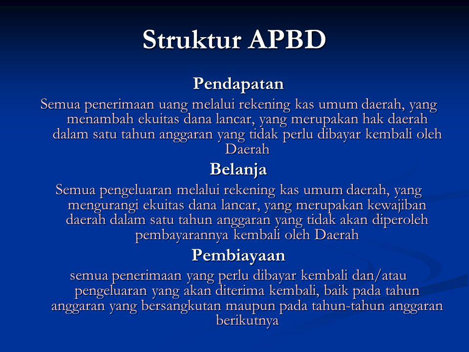 Struktur APBD Pendapatan Belanja Pembiayaan
