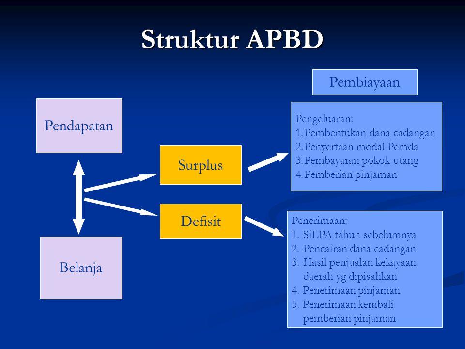 Struktur APBD Pembiayaan Pendapatan Surplus Defisit Belanja