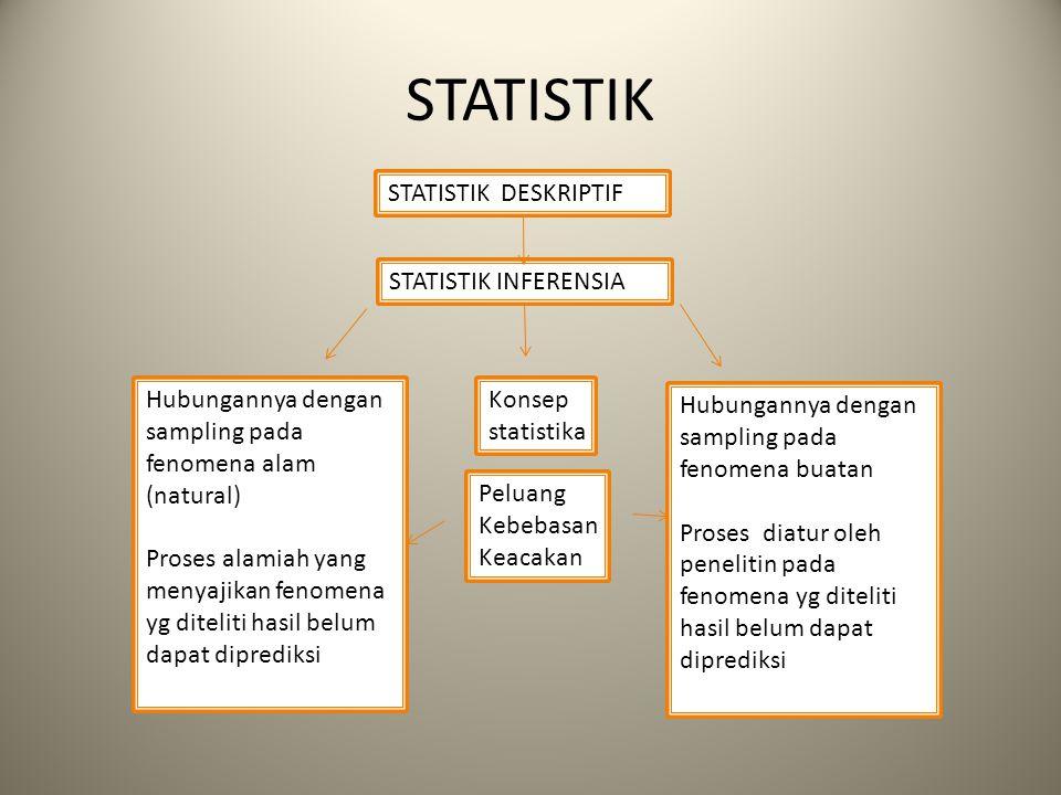 STATISTIK STATISTIK DESKRIPTIF STATISTIK INFERENSIA