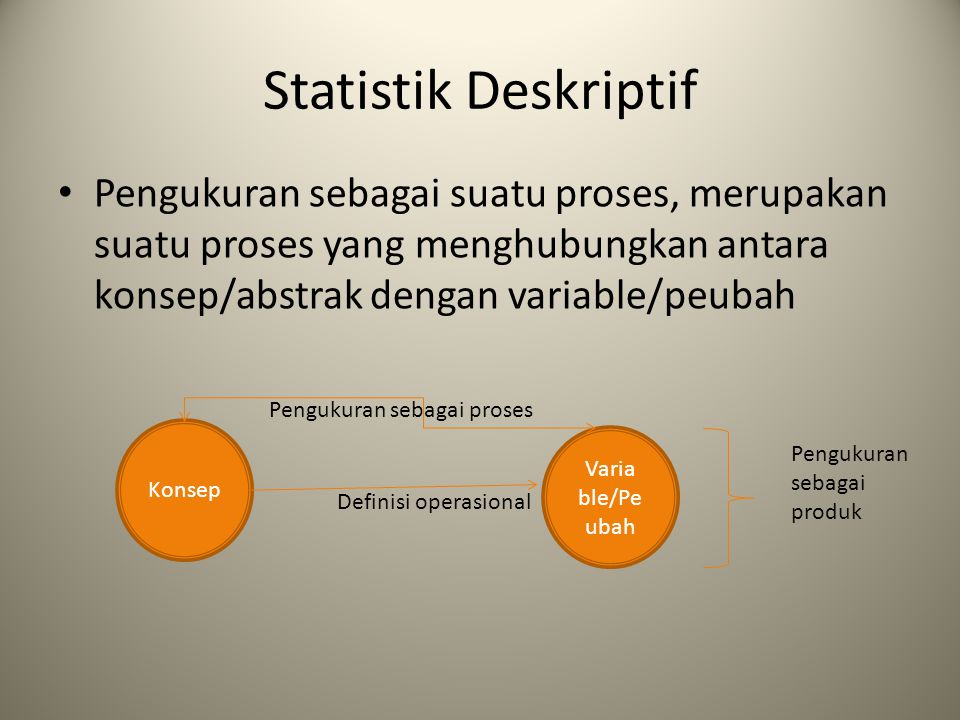 Statistik Deskriptif Pengukuran sebagai suatu proses, merupakan suatu proses yang menghubungkan antara konsep/abstrak dengan variable/peubah.