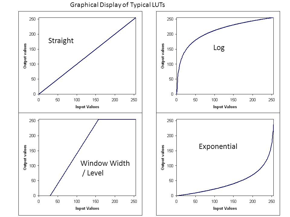 Straight Log Exponential Window Width / Level