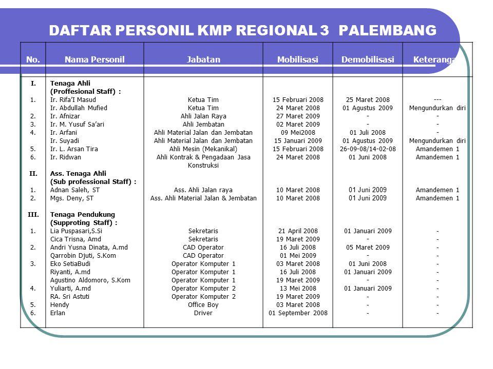DAFTAR PERSONIL KMP REGIONAL 3 PALEMBANG