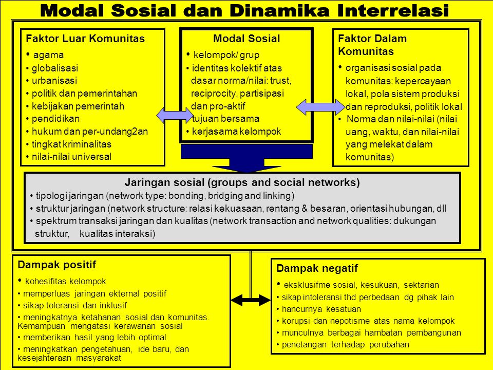 Jaringan sosial (groups and social networks)