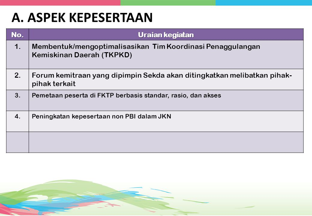 A. ASPEK KEPESERTAAN No. Uraian kegiatan 1.