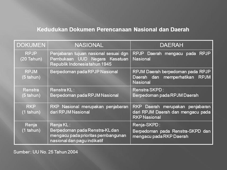 Kedudukan Dokumen Perencanaan Nasional dan Daerah