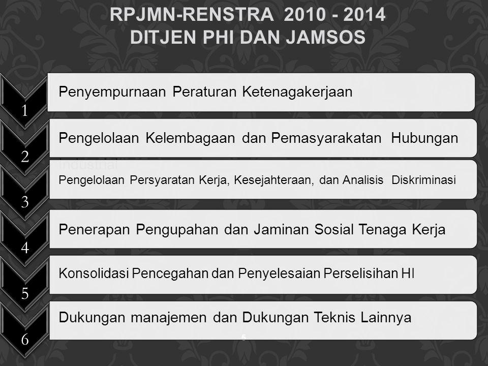 RPJMN-RENSTRA 2010 - 2014 DITJEN PHI DAN JAMSOS